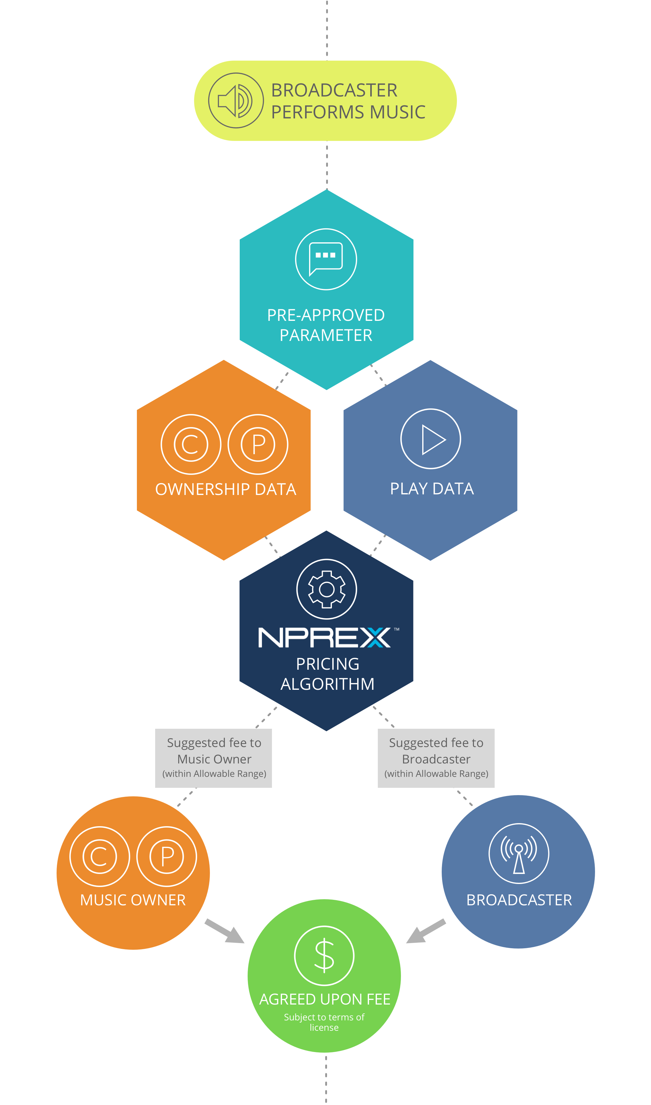 NPREX Pricing Algorithm Diagram